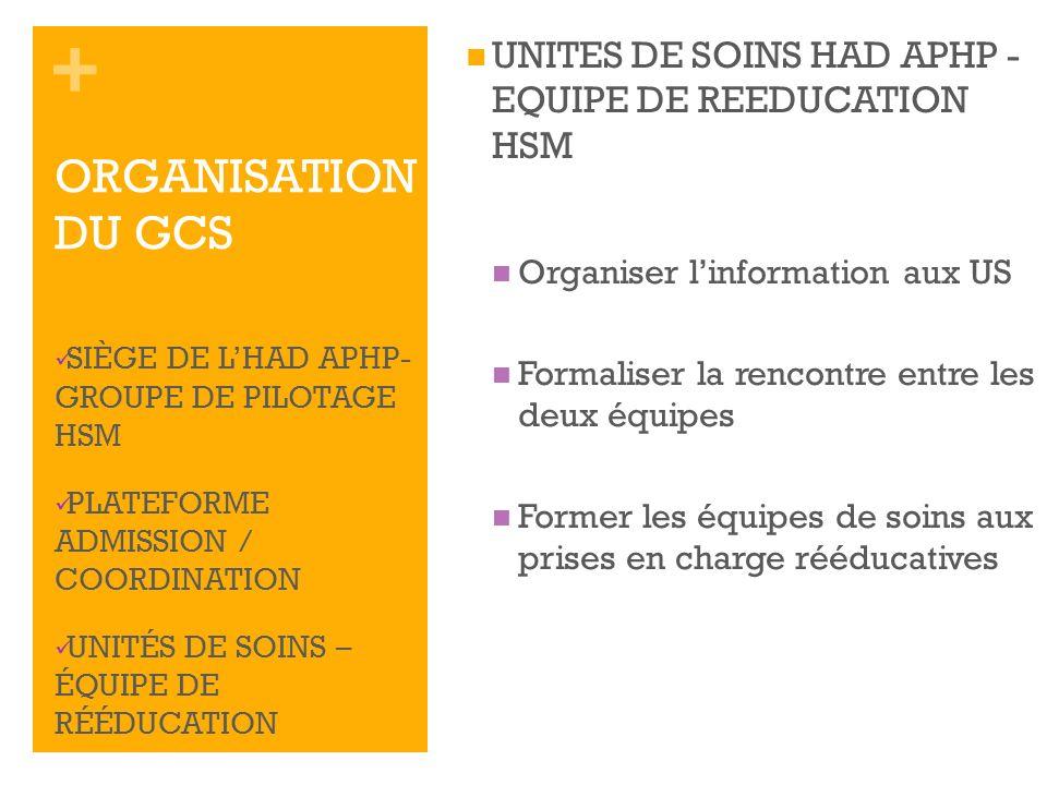 + UNITES DE SOINS HAD APHP - EQUIPE DE REEDUCATION HSM Organiser linformation aux US Formaliser la rencontre entre les deux équipes Former les équipes