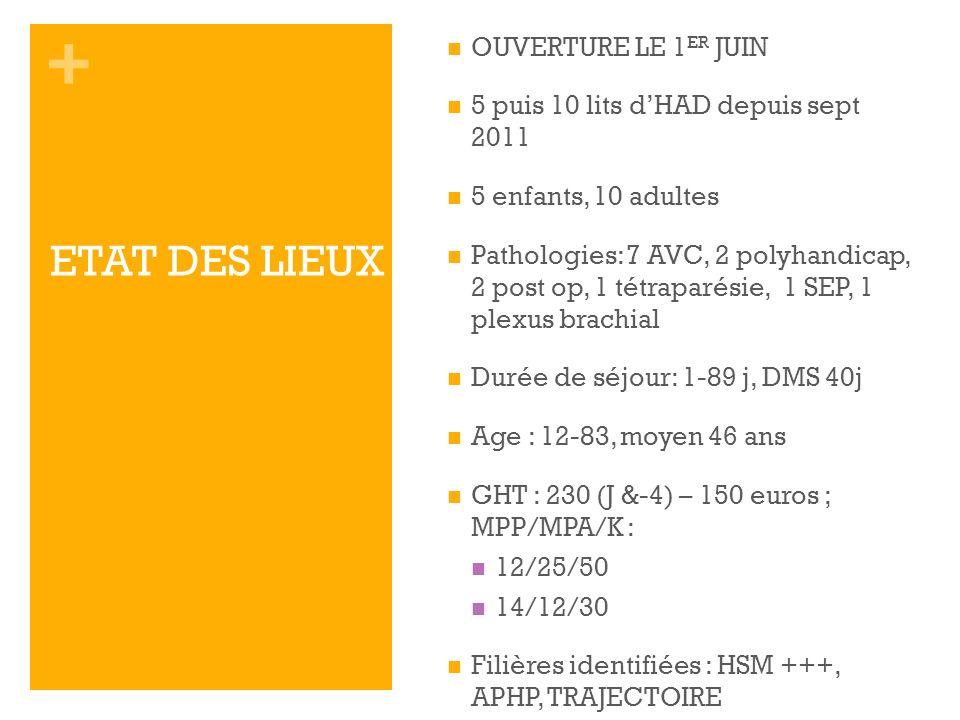 + ETAT DES LIEUX OUVERTURE LE 1 ER JUIN 5 puis 10 lits dHAD depuis sept 2011 5 enfants, 10 adultes Pathologies: 7 AVC, 2 polyhandicap, 2 post op, 1 té