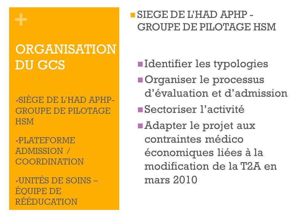 + SIEGE DE LHAD APHP - GROUPE DE PILOTAGE HSM Identifier les typologies Organiser le processus dévaluation et dadmission Sectoriser lactivité Adapter