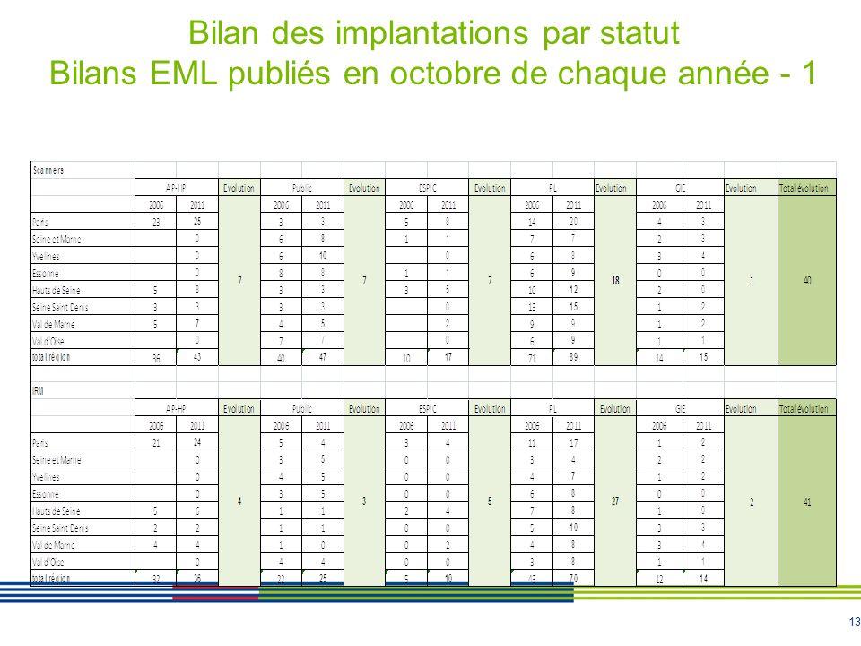 13 Bilan des implantations par statut Bilans EML publiés en octobre de chaque année - 1