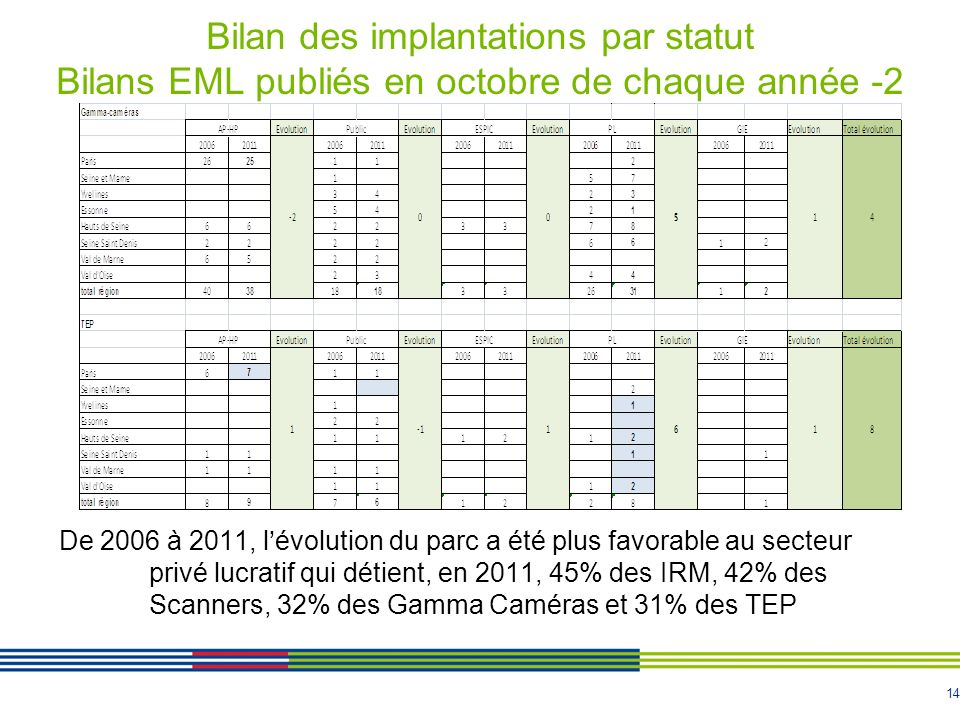 14 De 2006 à 2011, lévolution du parc a été plus favorable au secteur privé lucratif qui détient, en 2011, 45% des IRM, 42% des Scanners, 32% des Gamma Caméras et 31% des TEP Bilan des implantations par statut Bilans EML publiés en octobre de chaque année -2