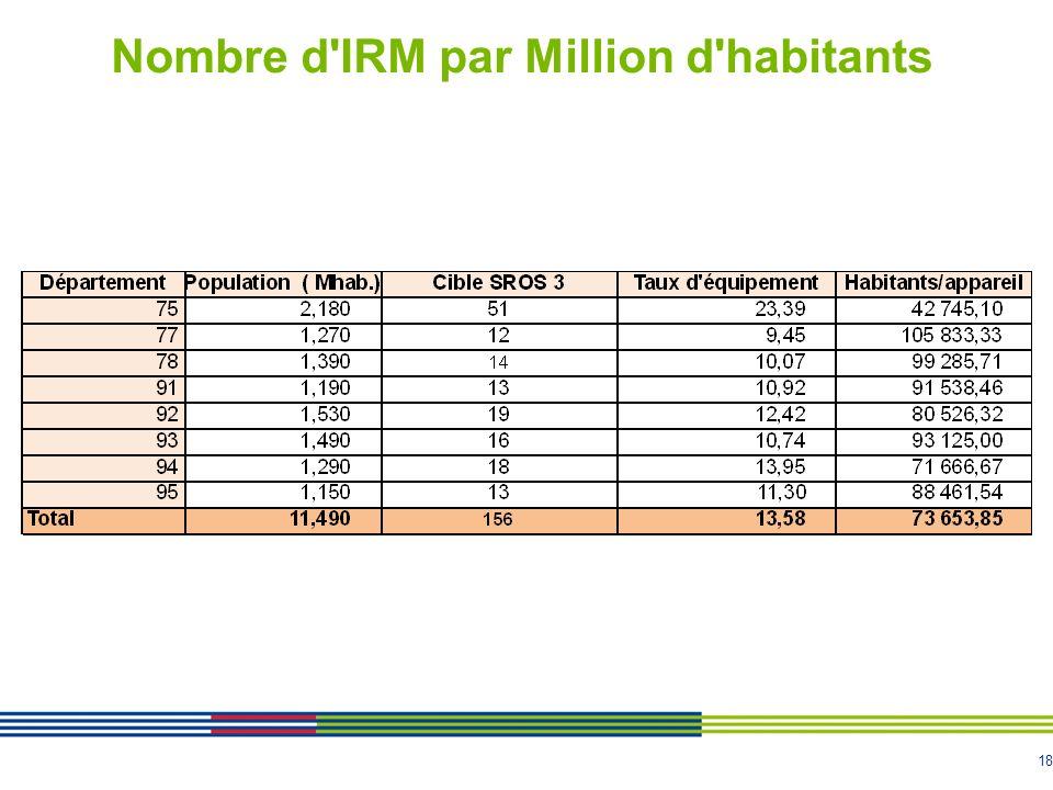 18 Nombre d'IRM par Million d'habitants