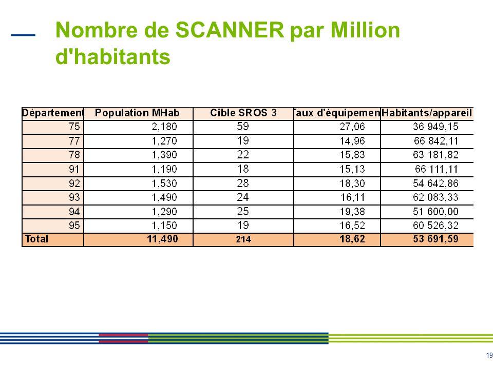 19 Nombre de SCANNER par Million d'habitants