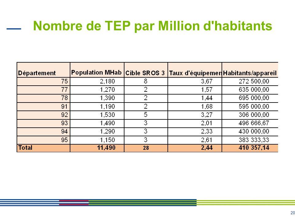 20 Nombre de TEP par Million d habitants