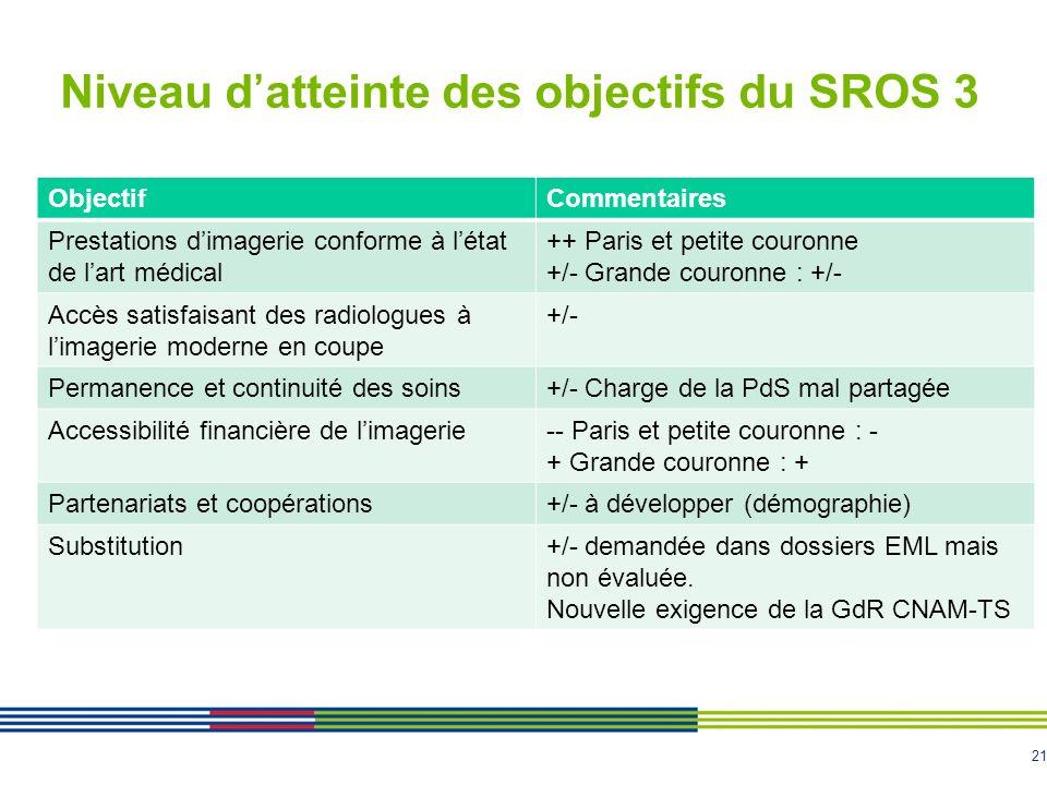 21 Niveau datteinte des objectifs du SROS 3 ObjectifCommentaires Prestations dimagerie conforme à létat de lart médical ++ Paris et petite couronne +/