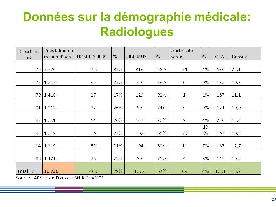 23 Données sur la démographie médicale: Radiologues