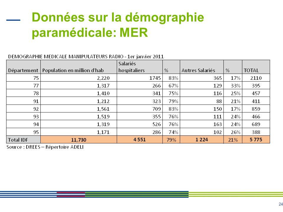 24 Données sur la démographie paramédicale: MER