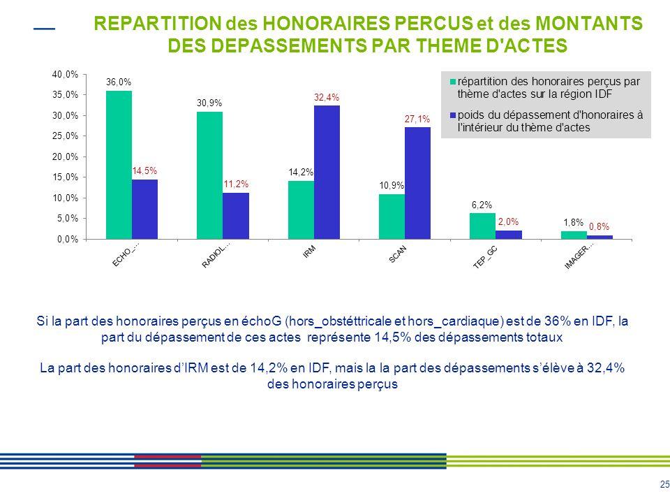 25 REPARTITION des HONORAIRES PERCUS et des MONTANTS DES DEPASSEMENTS PAR THEME D ACTES Si la part des honoraires perçus en échoG (hors_obstéttricale et hors_cardiaque) est de 36% en IDF, la part du dépassement de ces actes représente 14,5% des dépassements totaux La part des honoraires dIRM est de 14,2% en IDF, mais la la part des dépassements sélève à 32,4% des honoraires perçus