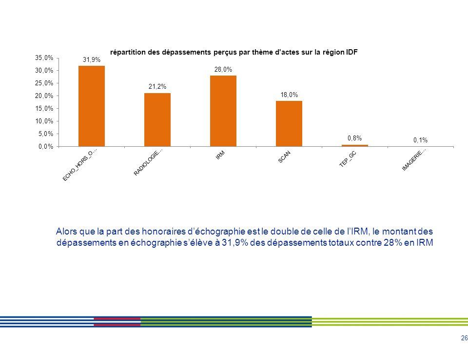 26 Alors que la part des honoraires déchographie est le double de celle de lIRM, le montant des dépassements en échographie sélève à 31,9% des dépassements totaux contre 28% en IRM