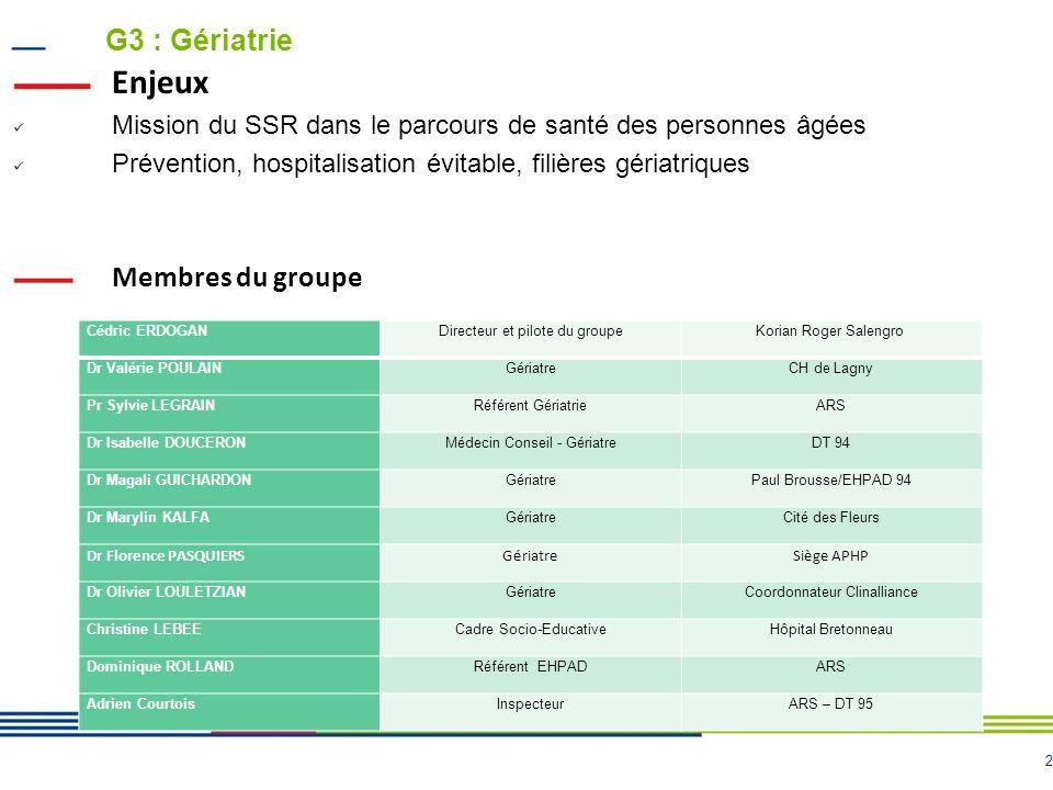 2 G3 : Gériatrie Enjeux Mission du SSR dans le parcours de santé des personnes âgées Prévention, hospitalisation évitable, filières gériatriques Membr