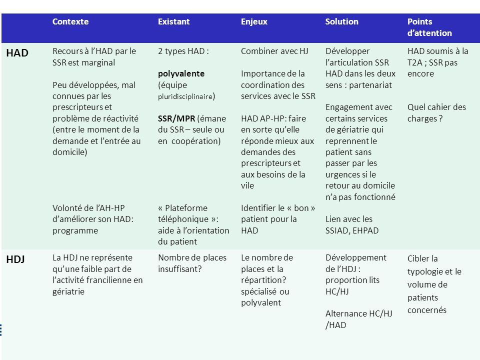 5 ContexteExistantEnjeuxSolutionPoints dattention HAD Recours à lHAD par le SSR est marginal Peu développées, mal connues par les prescripteurs et pro