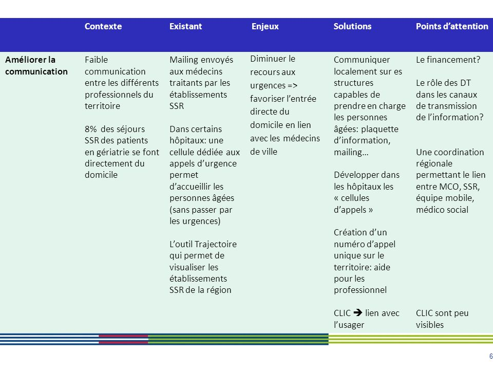 6 ContexteExistantEnjeuxSolutionsPoints dattention Améliorer la communication Faible communication entre les différents professionnels du territoire 8