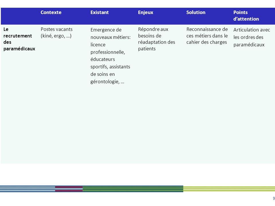 9 ContexteExistantEnjeuxSolutionPoints dattention Le recrutement des paramédicaux Postes vacants (kiné, ergo, …) Emergence de nouveaux métiers: licenc