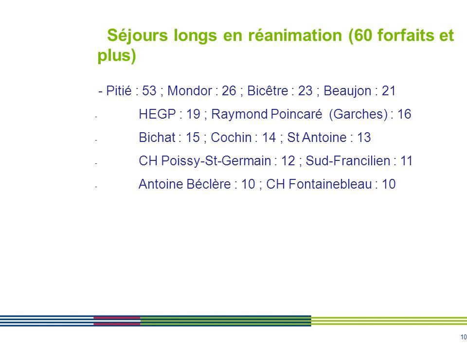 10 Séjours longs en réanimation (60 forfaits et plus) - Pitié : 53 ; Mondor : 26 ; Bicêtre : 23 ; Beaujon : 21 - HEGP : 19 ; Raymond Poincaré (Garches