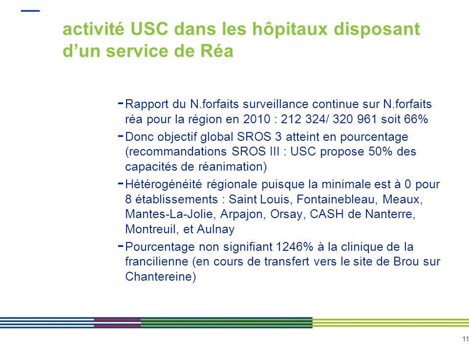 11 activité USC dans les hôpitaux disposant dun service de Réa - Rapport du N.forfaits surveillance continue sur N.forfaits réa pour la région en 2010