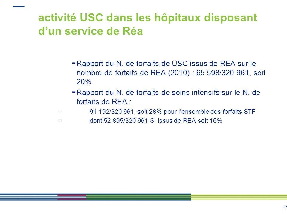 12 activité USC dans les hôpitaux disposant dun service de Réa - Rapport du N. de forfaits de USC issus de REA sur le nombre de forfaits de REA (2010)