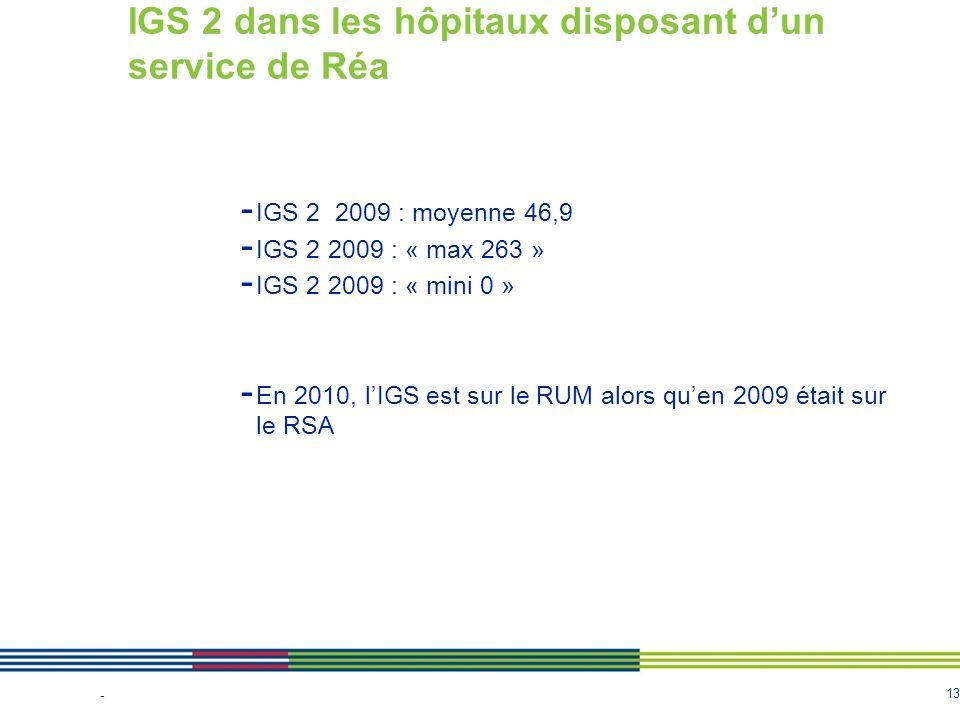 13 IGS 2 dans les hôpitaux disposant dun service de Réa - IGS 2 2009 : moyenne 46,9 - IGS 2 2009 : « max 263 » - IGS 2 2009 : « mini 0 » - En 2010, lI