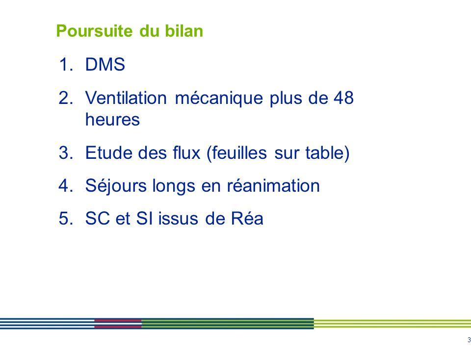 3 Poursuite du bilan 1.DMS 2.Ventilation mécanique plus de 48 heures 3.Etude des flux (feuilles sur table) 4.Séjours longs en réanimation 5.SC et SI i
