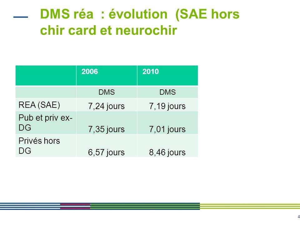 4 DMS réa : évolution (SAE hors chir card et neurochir 2006 2010 DMS REA (SAE) 7,24 jours7,19 jours Pub et priv ex- DG 7,35 jours7,01 jours Privés hor