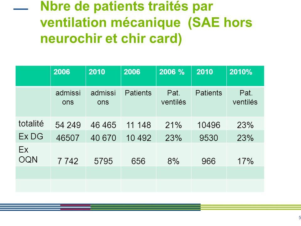 5 Nbre de patients traités par ventilation mécanique (SAE hors neurochir et chir card) 2006201020062006 % 20102010% admissi ons PatientsPat. ventilés