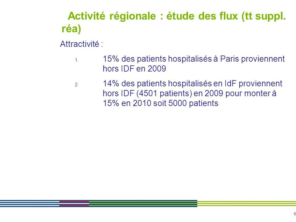 6 Activité régionale : étude des flux (tt suppl. réa) Attractivité : 1. 15% des patients hospitalisés à Paris proviennent hors IDF en 2009 2. 14% des