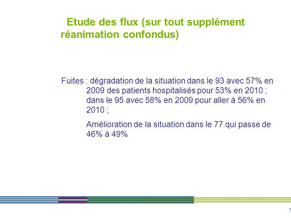 7 Etude des flux (sur tout supplément réanimation confondus) Fuites : dégradation de la situation dans le 93 avec 57% en 2009 des patients hospitalisé