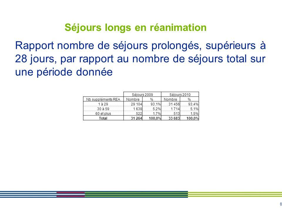 8 Séjours longs en réanimation Séjours 2009Séjours 2010 Nb suppléments REANombre% % 1 à 2929 10493,1%31 45693,4% 30 à 591 6385,2%1 7145,1% 60 et plus5