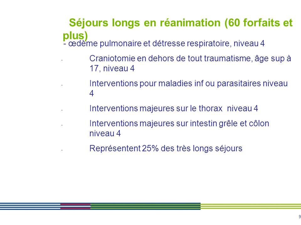 10 Séjours longs en réanimation (60 forfaits et plus) - Pitié : 53 ; Mondor : 26 ; Bicêtre : 23 ; Beaujon : 21 - HEGP : 19 ; Raymond Poincaré (Garches) : 16 - Bichat : 15 ; Cochin : 14 ; St Antoine : 13 - CH Poissy-St-Germain : 12 ; Sud-Francilien : 11 - Antoine Béclère : 10 ; CH Fontainebleau : 10