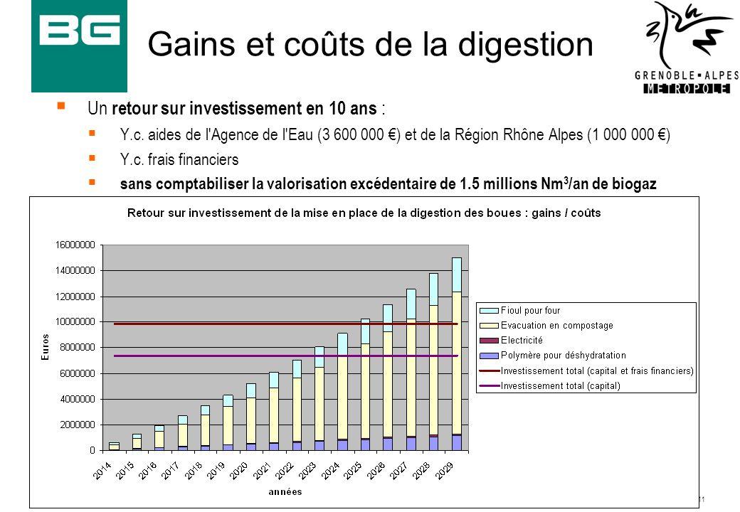 15/03/201211 8690.02-RN004/Hln/Pcu Gains et coûts de la digestion Un retour sur investissement en 10 ans : Y.c. aides de l'Agence de l'Eau (3 600 000