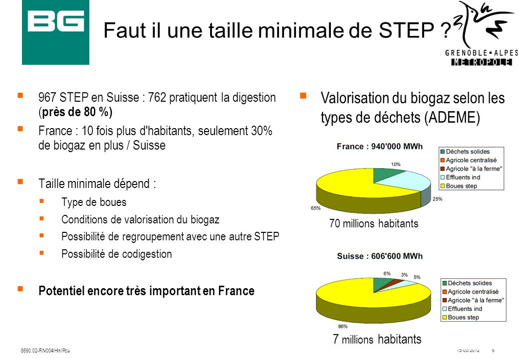 15/03/20127 8690.02-RN004/Hln/Pcu La STEP de Grenoble Alpes Métropole Caractéristiques : 500 000 Équivalents habitants 8 000 tMS de boues (primaires et biologiques) Filière de traitement des eaux : prétraitement (dégrillage, dessablage- déshuilage) décanteurs lamellaires traitement biologique par biofiltration Filière de traitement des boues : Epaississement Déshydratation Incinération spécifique