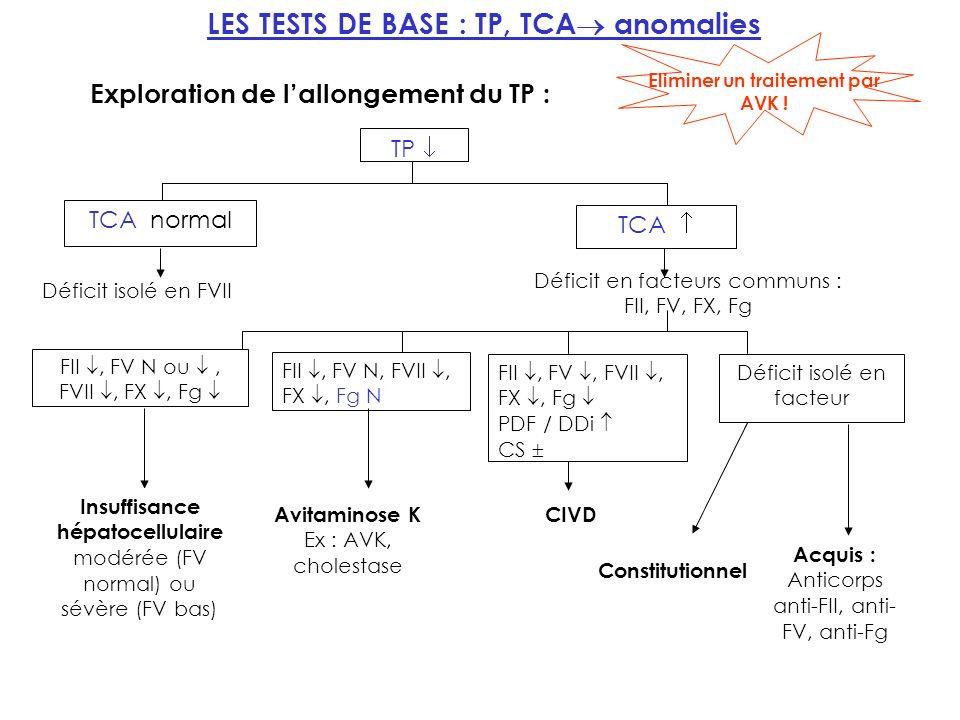 LES TESTS DE BASE : TP, TCA anomalies TP TCA normal TCA Déficit isolé en FVII Déficit en facteurs communs : FII, FV, FX, Fg FII, FV N ou, FVII, FX, Fg Insuffisance hépatocellulaire modérée (FV normal) ou sévère (FV bas) FII, FV N, FVII, FX, Fg N Avitaminose K Ex : AVK, cholestase FII, FV, FVII, FX, Fg PDF / DDi CS CIVD Déficit isolé en facteur Constitutionnel Acquis : Anticorps anti-FII, anti- FV, anti-Fg Exploration de lallongement du TP : Eliminer un traitement par AVK !