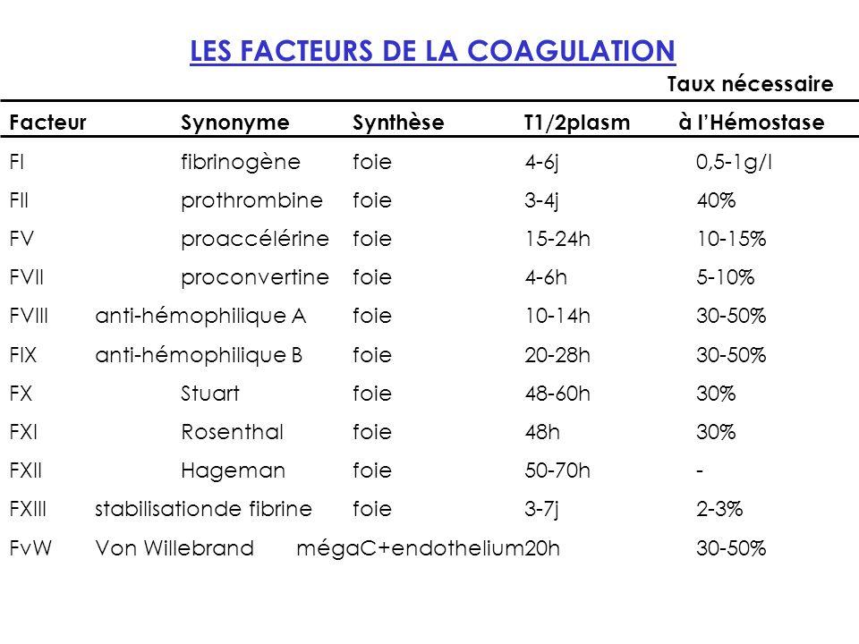 LES FACTEURS DE LA COAGULATION FacteurSynonymeSynthèseT1/2plasm à lHémostase FIfibrinogènefoie4-6j0,5-1g/l FIIprothrombinefoie3-4j40% FVproaccélérinefoie15-24h10-15% FVIIproconvertinefoie4-6h5-10% FVIIIanti-hémophilique Afoie10-14h30-50% FIXanti-hémophilique Bfoie20-28h30-50% FXStuartfoie48-60h30% FXIRosenthalfoie48h30% FXIIHagemanfoie50-70h- FXIIIstabilisationde fibrinefoie3-7j2-3% FvWVon Willebrand mégaC+endothelium20h30-50% Taux nécessaire