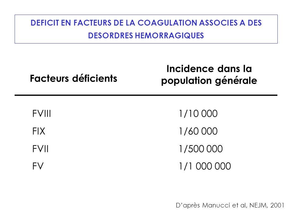 DEFICIT EN FACTEURS DE LA COAGULATION ASSOCIES A DES DESORDRES HEMORRAGIQUES Facteurs déficients Incidence dans la population générale FVIII1/10 000 FIX1/60 000 FVII1/500 000 FV1/1 000 000 Daprès Manucci et al, NEJM, 2001