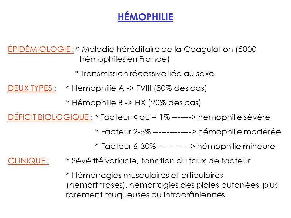 HÉMOPHILIE ÉPIDÉMIOLOGIE : * Maladie héréditaire de la Coagulation (5000 hémophiles en France) * Transmission récessive liée au sexe DEUX TYPES : * Hémophilie A -> FVIII (80% des cas) * Hémophilie B -> FIX (20% des cas) DÉFICIT BIOLOGIQUE : * Facteur hémophilie sévère * Facteur 2-5% --------------> hémophilie modérée * Facteur 6-30% ------------> hémophilie mineure CLINIQUE : * Sévérité variable, fonction du taux de facteur * Hémorragies musculaires et articulaires (hémarthroses), hémorragies des plaies cutanées, plus rarement muqueuses ou intracrâniennes