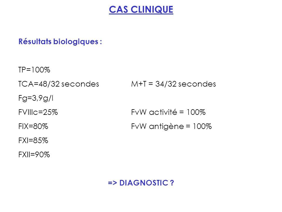 CAS CLINIQUE Résultats biologiques : TP=100% TCA=48/32 secondesM+T = 34/32 secondes Fg=3,9g/l FVIIIc=25%FvW activité = 100% FIX=80%FvW antigène = 100% FXI=85% FXII=90% => DIAGNOSTIC ?
