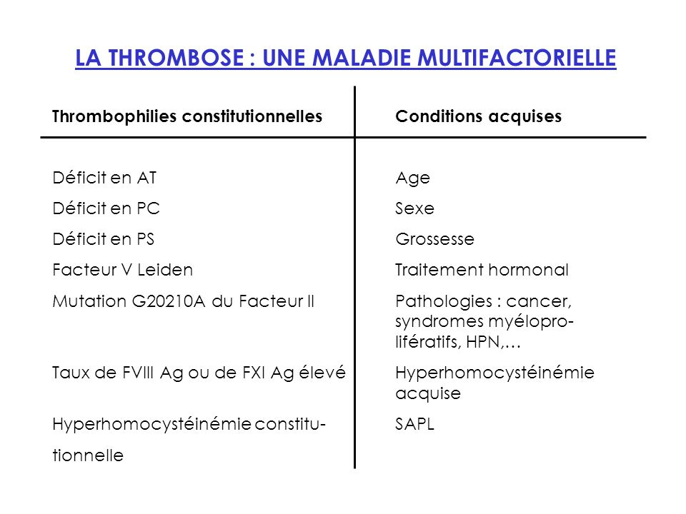 LA THROMBOSE : UNE MALADIE MULTIFACTORIELLE Thrombophilies constitutionnellesConditions acquises Déficit en ATAge Déficit en PCSexe Déficit en PSGross
