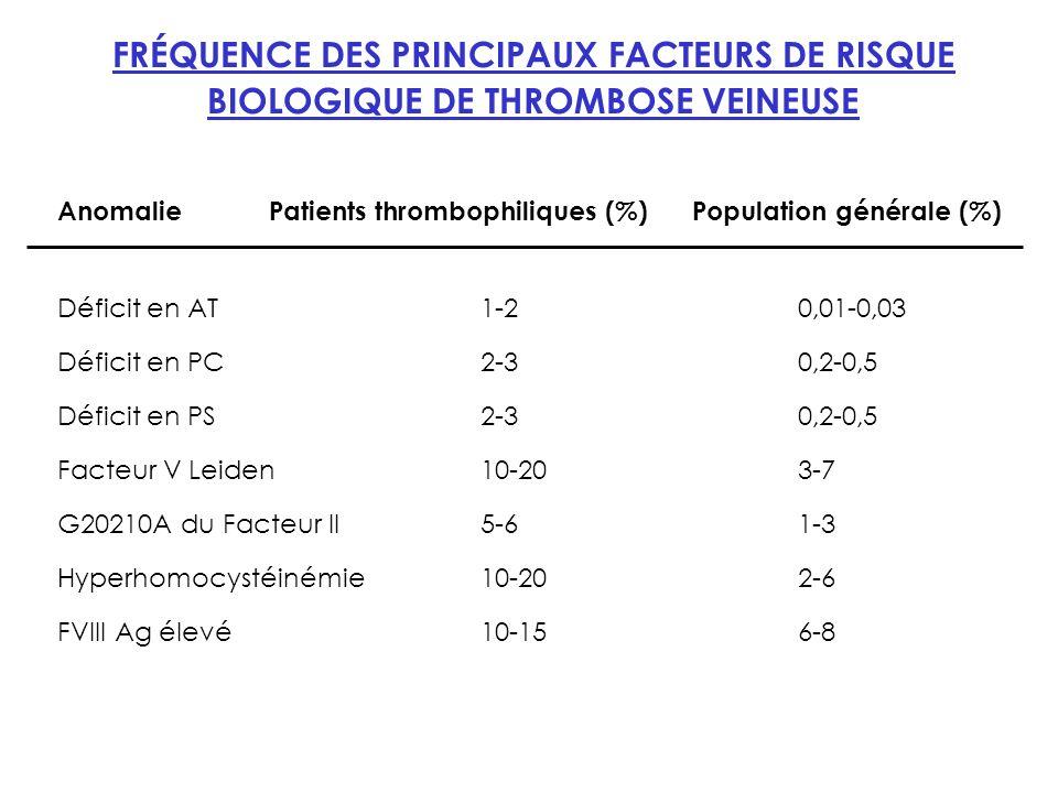 FRÉQUENCE DES PRINCIPAUX FACTEURS DE RISQUE BIOLOGIQUE DE THROMBOSE VEINEUSE AnomaliePatients thrombophiliques (%)Population générale (%) Déficit en AT1-20,01-0,03 Déficit en PC2-30,2-0,5 Déficit en PS2-30,2-0,5 Facteur V Leiden10-203-7 G20210A du Facteur II5-61-3 Hyperhomocystéinémie10-202-6 FVIII Ag élevé10-156-8