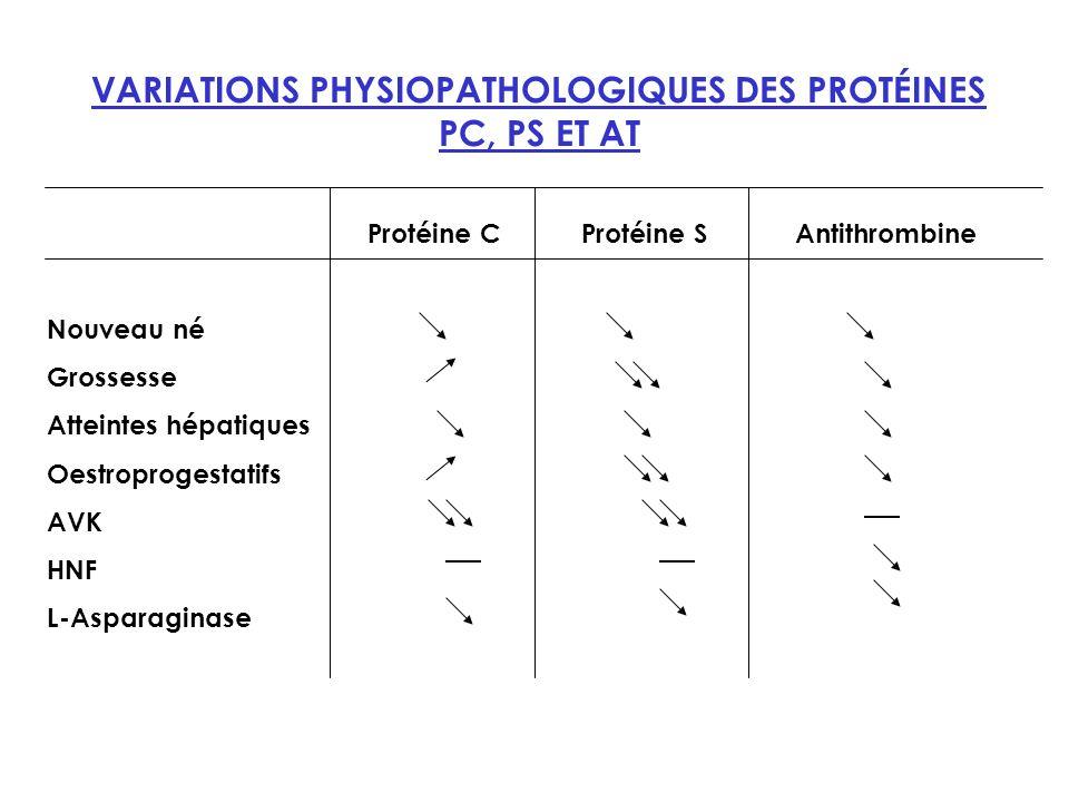 VARIATIONS PHYSIOPATHOLOGIQUES DES PROTÉINES PC, PS ET AT Protéine CProtéine SAntithrombine Nouveau né Grossesse Atteintes hépatiques Oestroprogestatifs AVK HNF L-Asparaginase