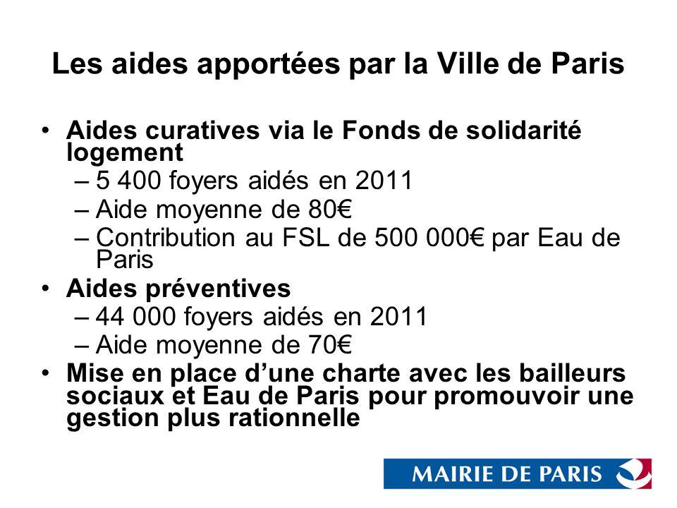 Les aides apportées par la Ville de Paris Aides curatives via le Fonds de solidarité logement –5 400 foyers aidés en 2011 –Aide moyenne de 80 –Contrib