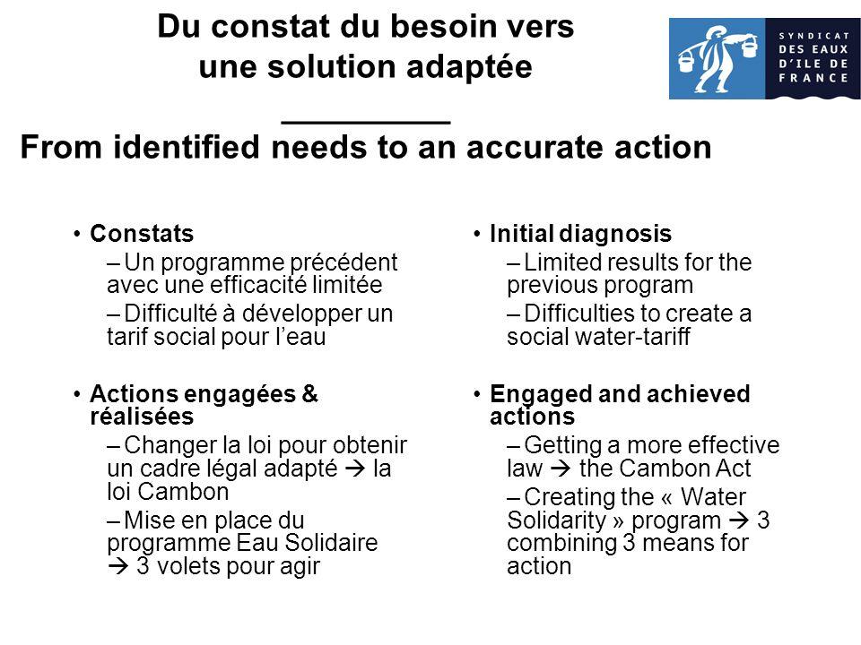 Du constat du besoin vers une solution adaptée _________ From identified needs to an accurate action Constats –Un programme précédent avec une efficac