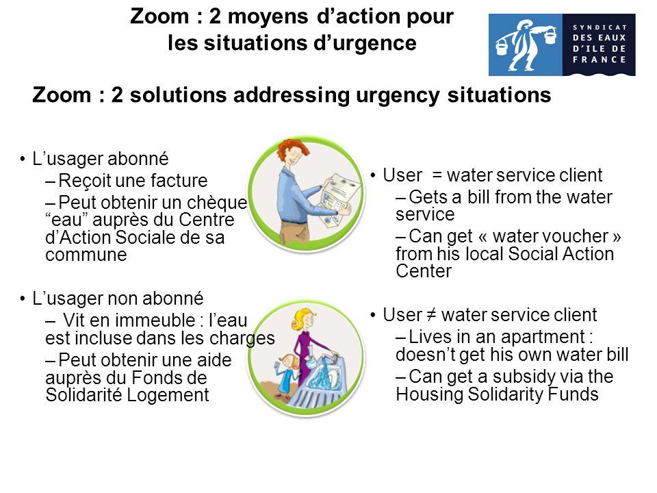 Zoom : 2 moyens daction pour les situations durgence Zoom : 2 solutions addressing urgency situations Lusager abonné –Reçoit une facture –Peut obtenir