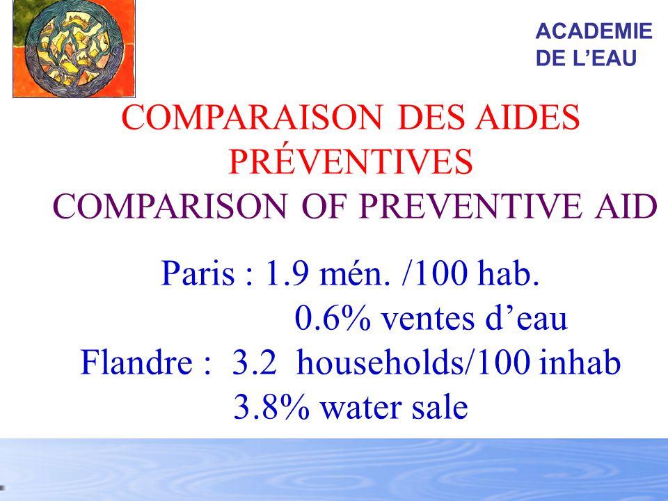 COMPARAISON DES AIDES PRÉVENTIVES COMPARISON OF PREVENTIVE AID Paris : 1.9 mén. /100 hab. 0.6% ventes deau Flandre : 3.2 households/100 inhab 3.8% wat