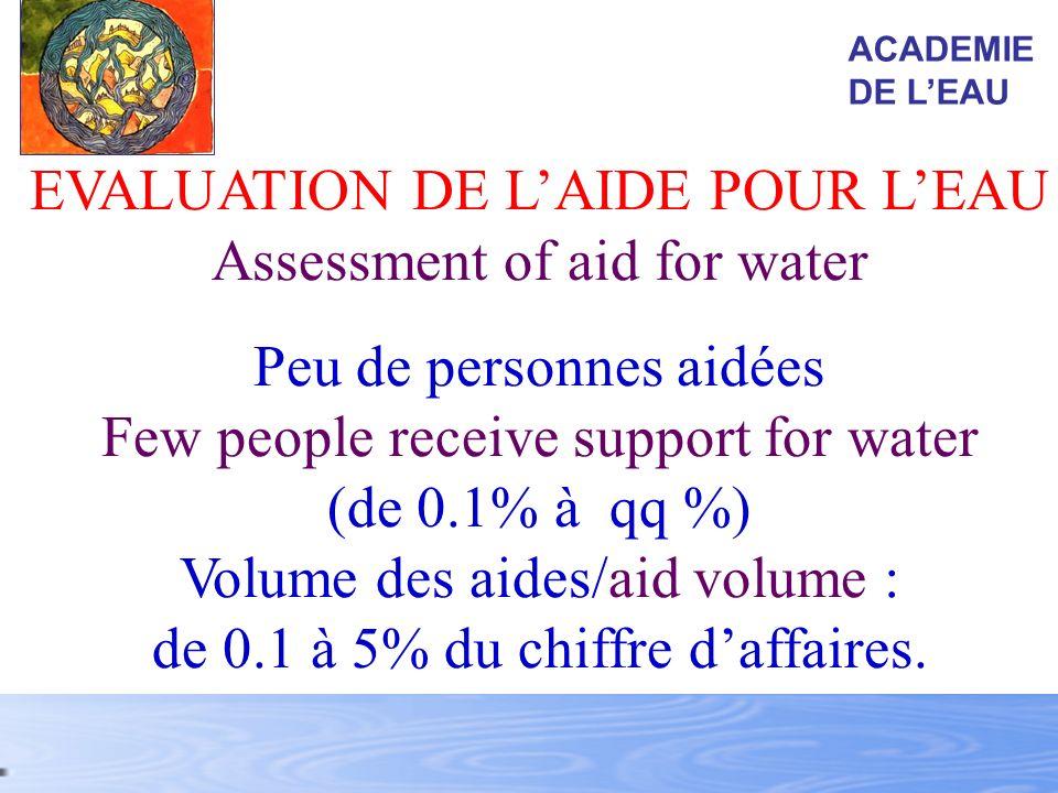 EVALUATION DE LAIDE POUR LEAU Assessment of aid for water Peu de personnes aidées Few people receive support for water (de 0.1% à qq %) Volume des aid