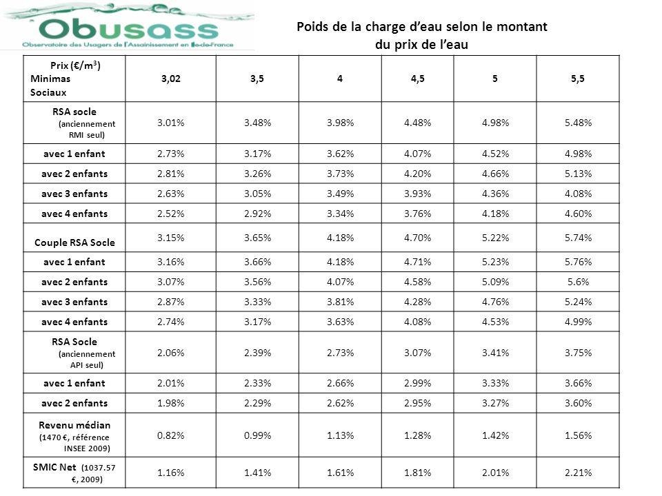 Prix (/m 3 ) Minima Sociaux 75 (3.02) 77 (4.08) 78 (3.60) 91 (3.62) 92 (4.10) 93 (4.12) 94 (4.01) 95 (3.84) RSA Socle (anciennement RMI seul) 3.01%4.06%3.58%3.60%4.08%4.10%3.99%3.82% avec 1 enfant 2.73%3.69%3.26%3.27%3.71%3.73%3.63%3.47% avec 2 enfants 2.81%3.80%3.36%3.37%3.82%3.85%3.74%3.58% avec 3 enfants 2.63%3.56%3.14%3.16%3.58%3.60%3.50%3.35% avec 4 enfants 2.52%3.41%3.01%3.03%3.43%3.45%3.35%3.21% Couple RSA Socle 3.15%4.26%3.76%3.77%4.28%4.30%4.19%4.01% avec 1 enfant 3.16%4.27%3.77%3.78%4.29%4.31%4.20%4.02% avec 2 enfants 3.07%4.16%3.67%3.69%4.18%4.82%4.08%3.91% avec 3 enfants 2.87%3.89%3.43%3.45%3.90%3.92%3.82%3.66% avec 4 enfants 2.74%3.70%3.26%3.28%3.72%3.74%3.64%3.48% Pourcentage du poids de la charge deau en fonction de la moyenne du prix de leau par département (Zone SEDIF et Paris)