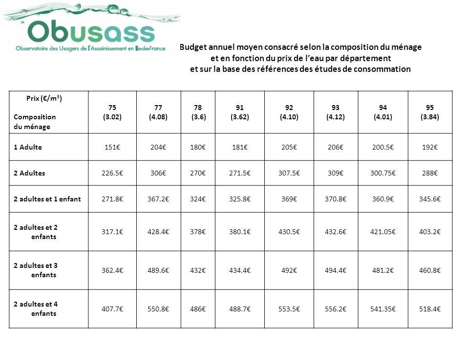 Prix (/m 3 ) Composition du ménage 75 (3.02) 77 (4.08) 78 (3.6) 91 (3.62) 92 (4.10) 93 (4.12) 94 (4.01) 95 (3.84) 1 Adulte151204180181205206200.5192 2