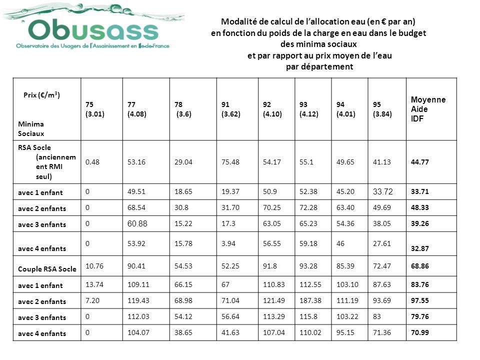 Prix (/m 3 ) Minima Sociaux 75 (3.01) 77 (4.08) 78 (3.6) 91 (3.62) 92 (4.10) 93 (4.12) 94 (4.01) 95 (3.84) Moyenne Aide IDF RSA Socle (anciennem ent R