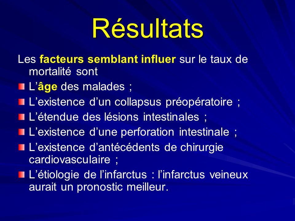 Résultats Les facteurs semblant influer sur le taux de mortalité sont Lâge des malades ; Lexistence dun collapsus préopératoire ; Létendue des lésions