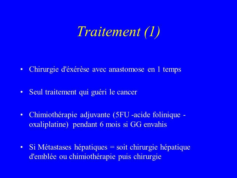 Traitement (1) Chirurgie d'éxérèse avec anastomose en 1 temps Seul traitement qui guéri le cancer Chimiothérapie adjuvante (5FU -acide folinique - oxa