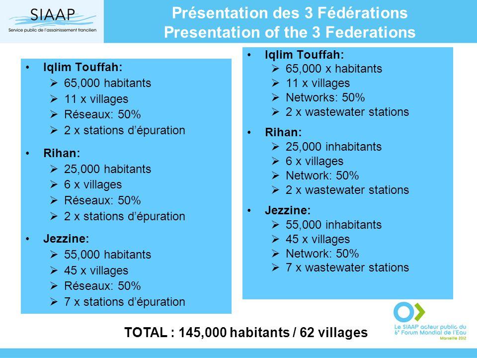 Présentation des 3 Fédérations Presentation of the 3 Federations Iqlim Touffah: 65,000 habitants 11 x villages Réseaux: 50% 2 x stations dépuration Rihan: 25,000 habitants 6 x villages Réseaux: 50% 2 x stations dépuration Jezzine: 55,000 habitants 45 x villages Réseaux: 50% 7 x stations dépuration Iqlim Touffah: 65,000 x habitants 11 x villages Networks: 50% 2 x wastewater stations Rihan: 25,000 inhabitants 6 x villages Network: 50% 2 x wastewater stations Jezzine: 55,000 inhabitants 45 x villages Network: 50% 7 x wastewater stations TOTAL : 145,000 habitants / 62 villages