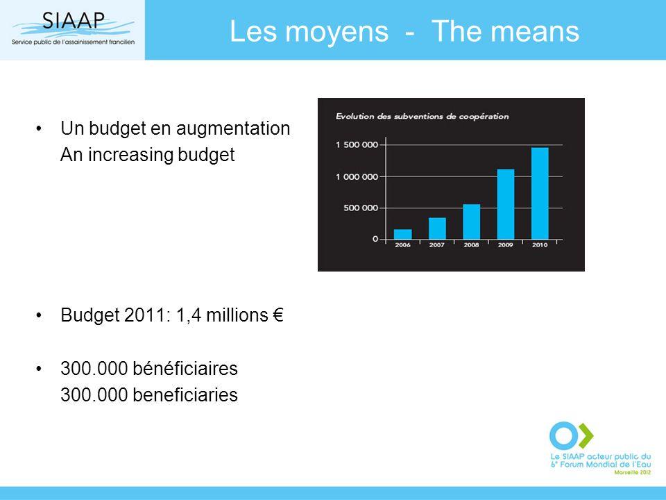 Les moyens - The means Un budget en augmentation An increasing budget Budget 2011: 1,4 millions 300.000 bénéficiaires 300.000 beneficiaries